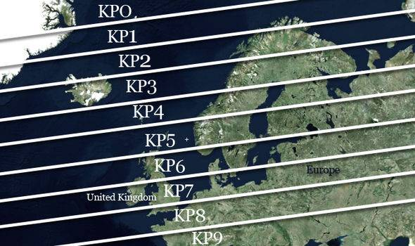 KP Index